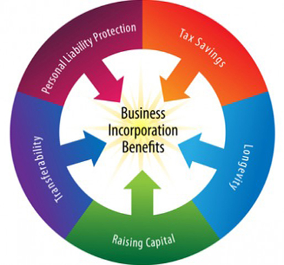 Band Incorporation?