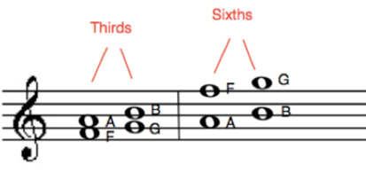 Basic Theory for Singing Harmony Part 3